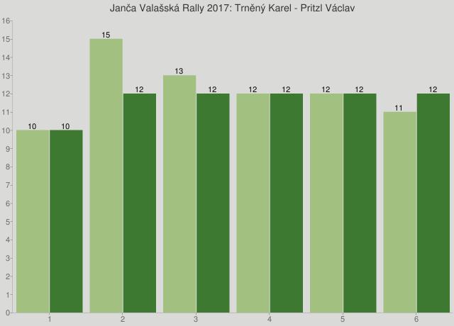 Janča Valašská Rally 2017: Trněný Karel - Pritzl Václav