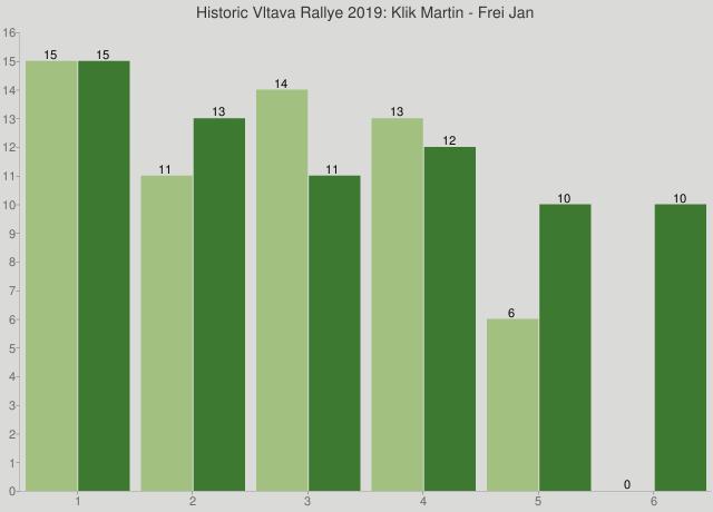 Historic Vltava Rallye 2019: Klik Martin - Frei Jan