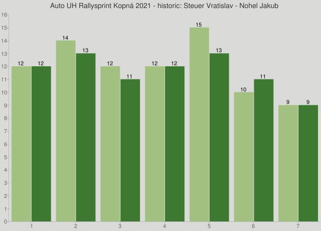 Auto UH Rallysprint Kopná 2021 - historic: Steuer Vratislav - Nohel Jakub