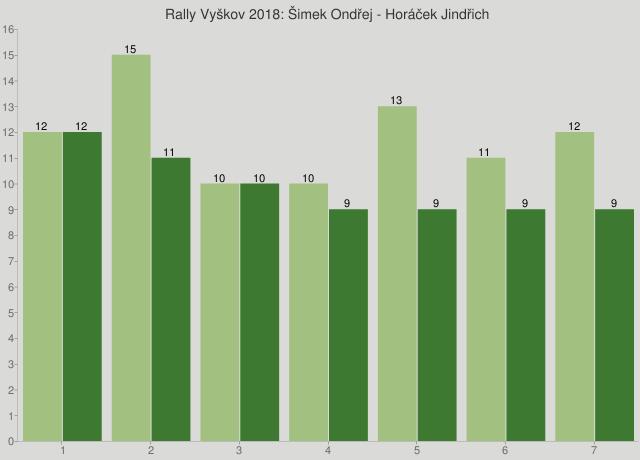 Rally Vyškov 2018: Šimek Ondřej - Horáček Jindřich