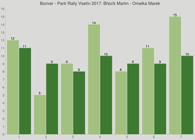 Bonver - Partr Rally Vsetín 2017: Březík Martin - Omelka Marek