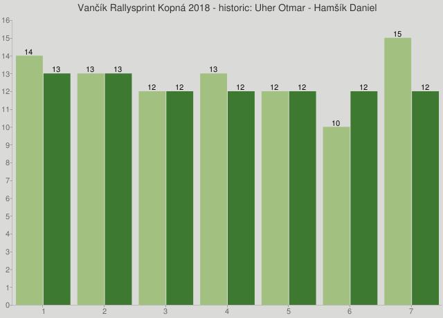 Vančík Rallysprint Kopná 2018 - historic: Uher Otmar - Hamšík Daniel