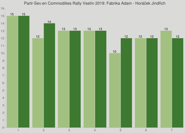 Partr-Sev.en Commodities Rally Vsetín 2019: Fabrika Adam - Horáček Jindřich