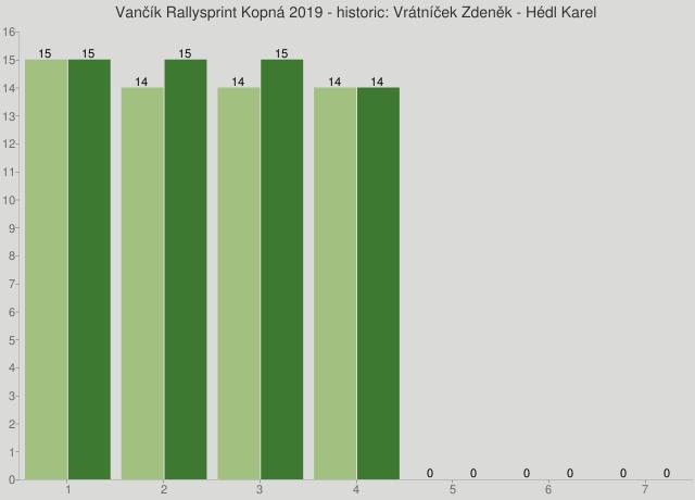 Vančík Rallysprint Kopná 2019 - historic: Vrátníček Zdeněk - Hédl Karel
