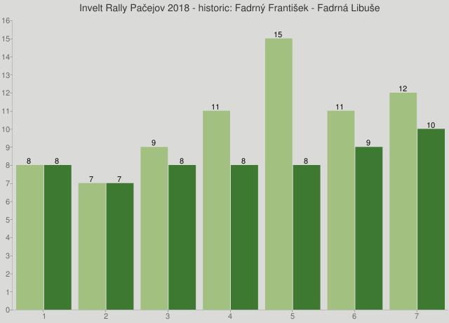 Invelt Rally Pačejov 2018 - historic: Fadrný František - Fadrná Libuše