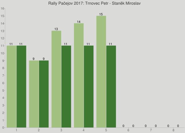 Rally Pačejov 2017: Trnovec Petr - Staněk Miroslav