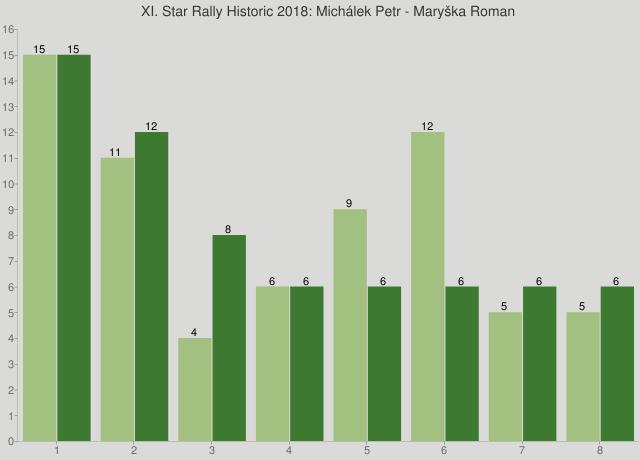 XI. Star Rally Historic 2018: Michálek Petr - Maryška Roman