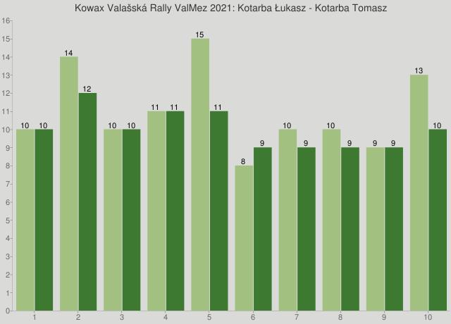 Kowax Valašská Rally ValMez 2021: Kotarba Łukasz - Kotarba Tomasz