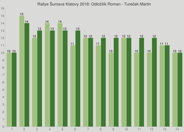 Rallye Šumava Klatovy 2018: Odložilík Roman - Tureček Martin