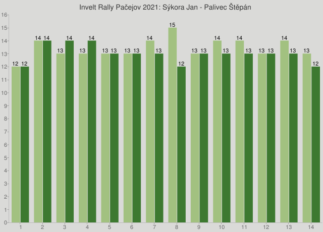 Invelt Rally Pačejov 2021: Sýkora Jan - Palivec Štěpán