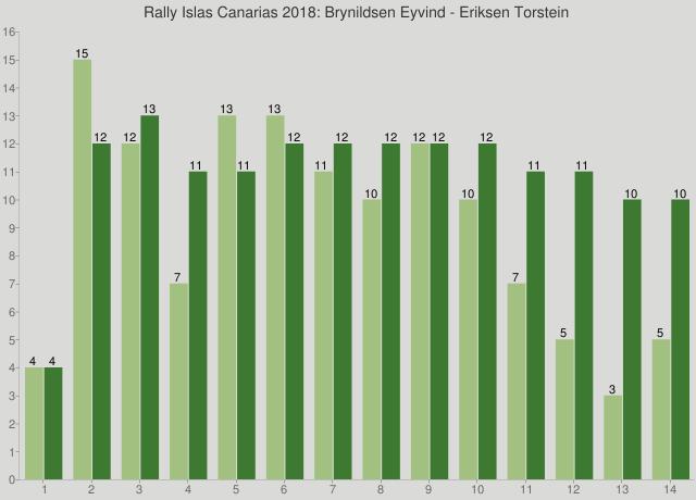 Rally Islas Canarias 2018: Brynildsen Eyvind - Eriksen Torstein