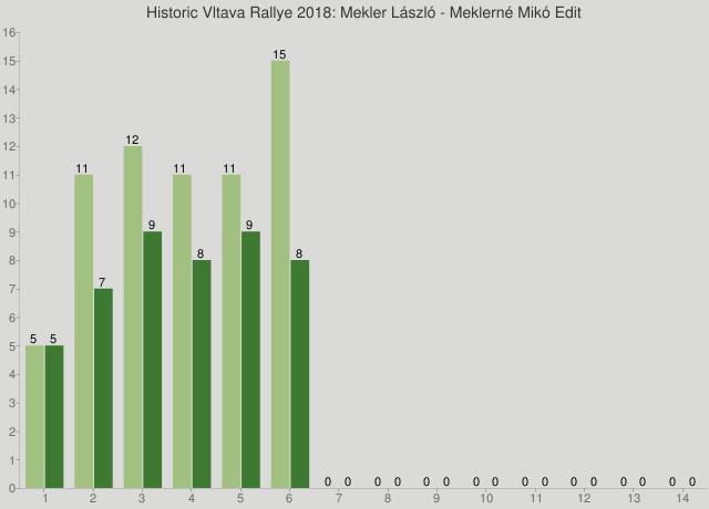 Historic Vltava Rallye 2018: Mekler László - Meklerné Mikó Edit