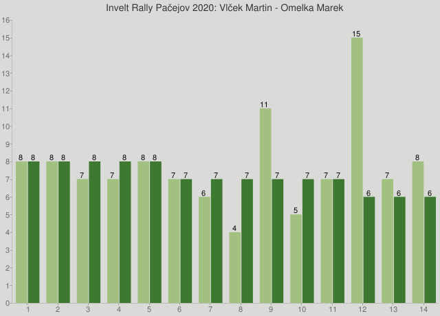 Invelt Rally Pačejov 2020: Vlček Martin - Omelka Marek