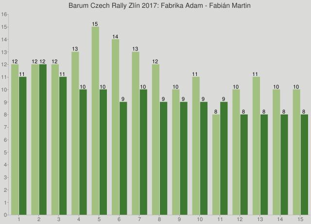 Barum Czech Rally Zlín 2017: Fabrika Adam - Fabián Martin