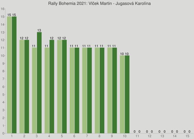 Rally Bohemia 2021: Vlček Martin - Jugasová Karolína