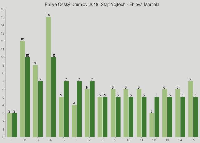 Rallye Český Krumlov 2018: Štajf Vojtěch - Ehlová Marcela