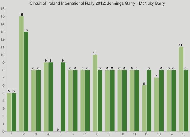 Circuit of Ireland International Rally 2012: Jennings Garry - McNulty Barry