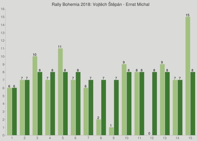 Rally Bohemia 2018: Vojtěch Štěpán - Ernst Michal