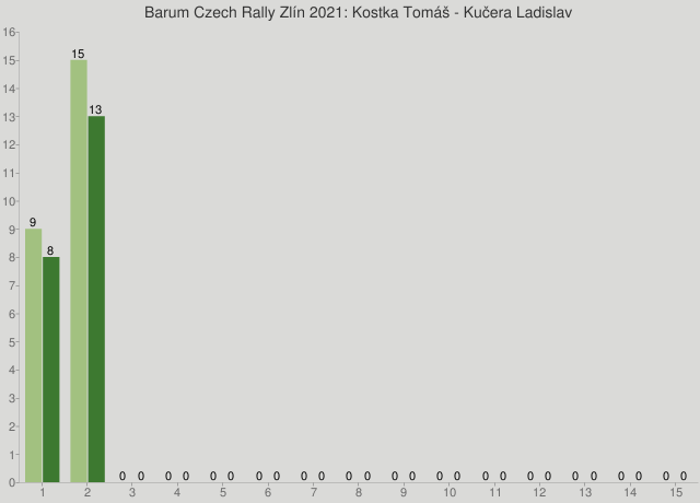Barum Czech Rally Zlín 2021: Kostka Tomáš - Kučera Ladislav