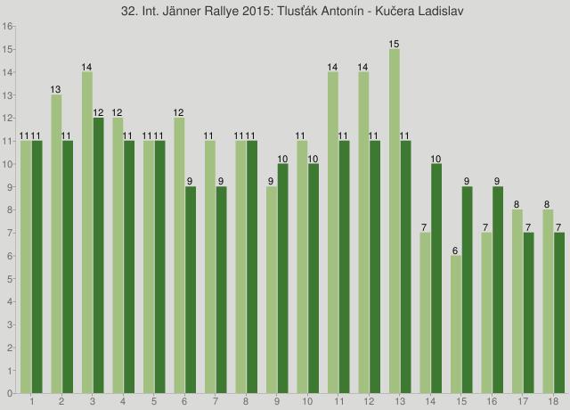 32. Int. Jänner Rallye 2015: Tlusťák Antonín - Kučera Ladislav