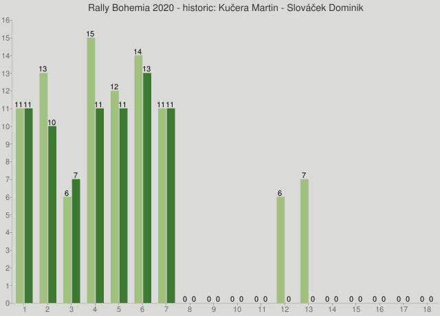 Rally Bohemia 2020 - historic: Kučera Martin - Slováček Dominik