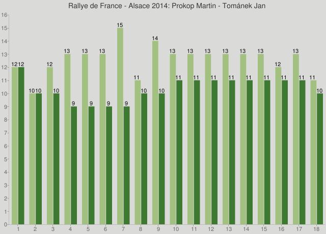 Rallye de France - Alsace 2014: Prokop Martin - Tománek Jan
