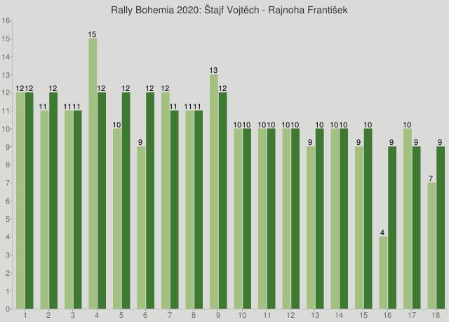 Rally Bohemia 2020: Štajf Vojtěch - Rajnoha František