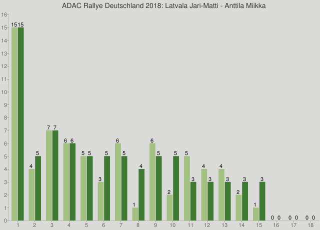 ADAC Rallye Deutschland 2018: Latvala Jari-Matti - Anttila Miikka