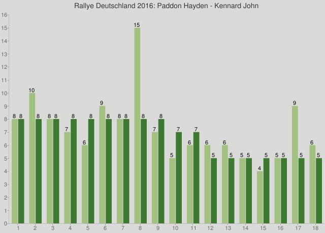 Rallye Deutschland 2016: Paddon Hayden - Kennard John