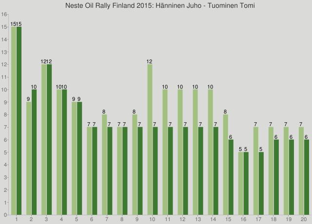 Neste Oil Rally Finland 2015: Hänninen Juho - Tuominen Tomi