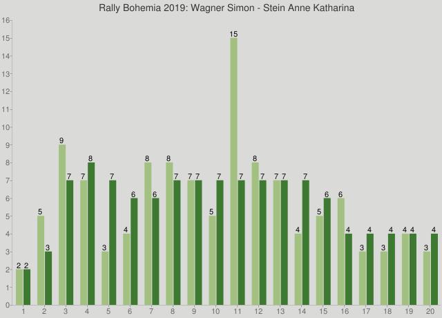 Rally Bohemia 2019: Wagner Simon - Stein Anne Katharina