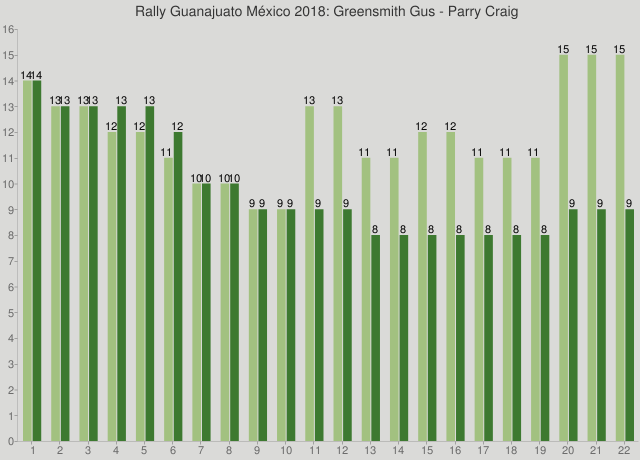 Rally Guanajuato México 2018: Greensmith Gus - Parry Craig