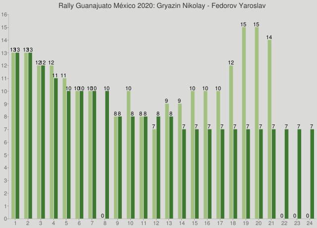 Rally Guanajuato México 2020: Gryazin Nikolay - Fedorov Yaroslav