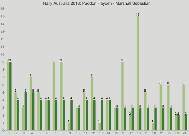 Rally Australia 2018: Paddon Hayden - Marshall Sebastian