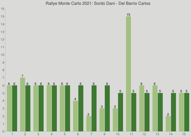 Rallye Monte Carlo 2021: Sordo Dani - Del Barrio Carlos
