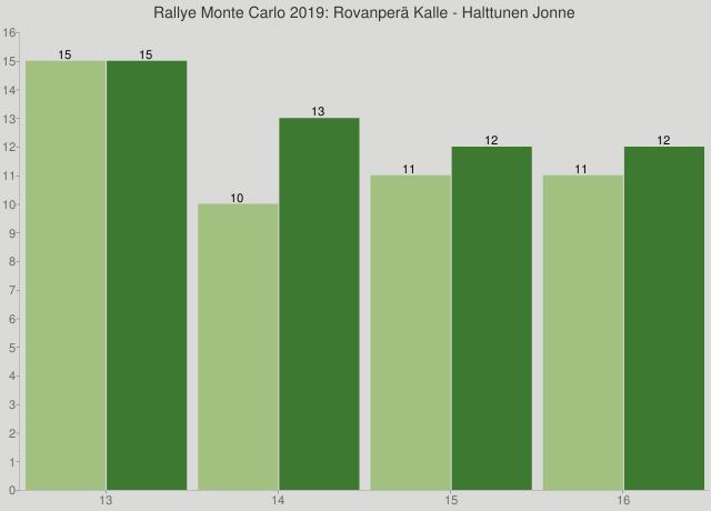 Rallye Monte Carlo 2019: Rovanperä Kalle - Halttunen Jonne