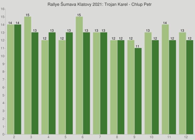 Rallye Šumava Klatovy 2021: Trojan Karel - Chlup Petr