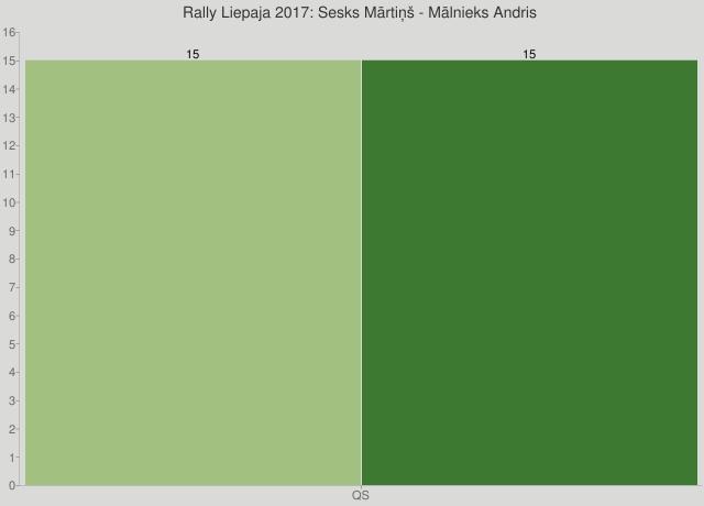 Rally Liepaja 2017: Sesks Mārtiņš - Mālnieks Andris