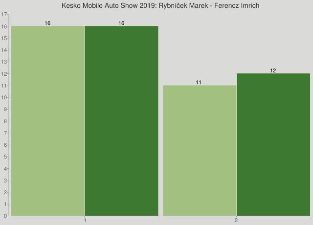 Kesko Mobile Auto Show 2019: Rybníček Marek - Ferencz Imrich