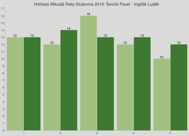 Hothess Mikuláš Rally Slušovice 2019: Ševčík Pavel - Vajďák Luděk