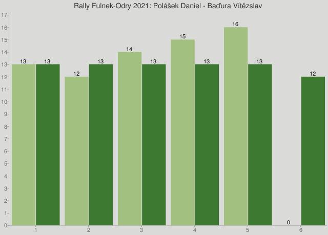 Rally Fulnek-Odry 2021: Polášek Daniel - Baďura Vítězslav