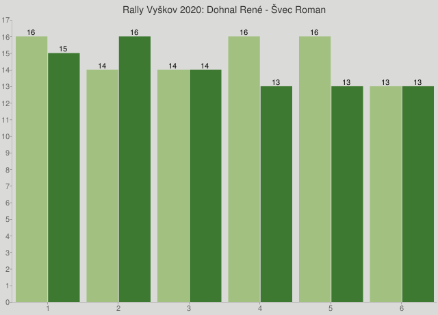 Rally Vyškov 2020: Dohnal René - Švec Roman