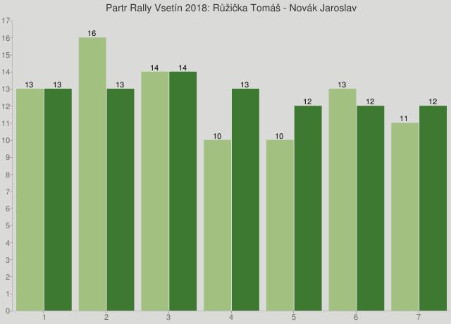 Partr Rally Vsetín 2018: Růžička Tomáš - Novák Jaroslav