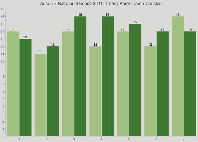 Auto UH Rallysprint Kopná 2021: Trněný Karel - Doerr Christian