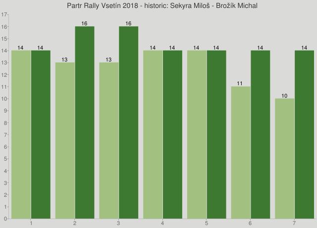 Partr Rally Vsetín 2018 - historic: Sekyra Miloš - Brožík Michal