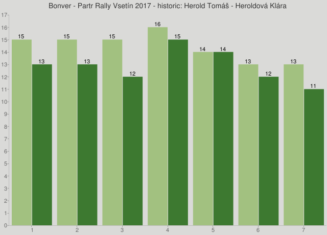 Bonver - Partr Rally Vsetín 2017 - historic: Herold Tomáš - Heroldová Klára