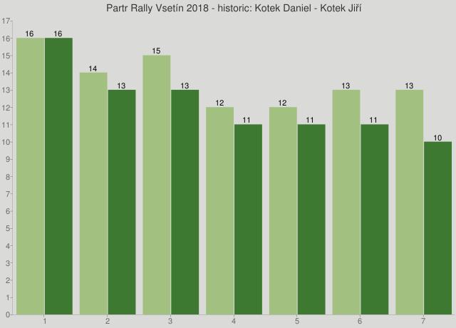 Partr Rally Vsetín 2018 - historic: Kotek Daniel - Kotek Jiří