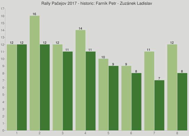 Rally Pačejov 2017 - historic: Farník Petr - Zuzánek Ladislav