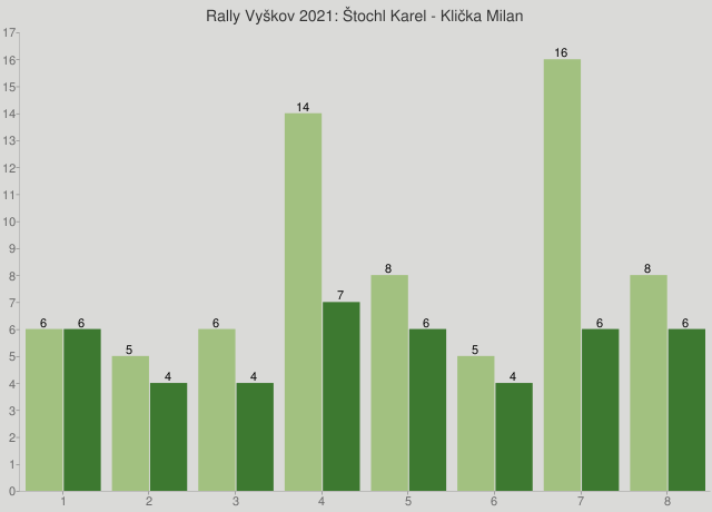Rally Vyškov 2021: Štochl Karel - Klička Milan