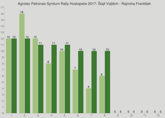 Agrotec Petronas Syntium Rally Hustopeče 2017: Štajf Vojtěch - Rajnoha František